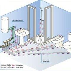 installazione idraulica
