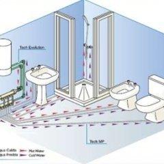 progettazione idraulica