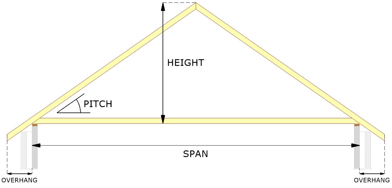 Truss Form Calculator Tool