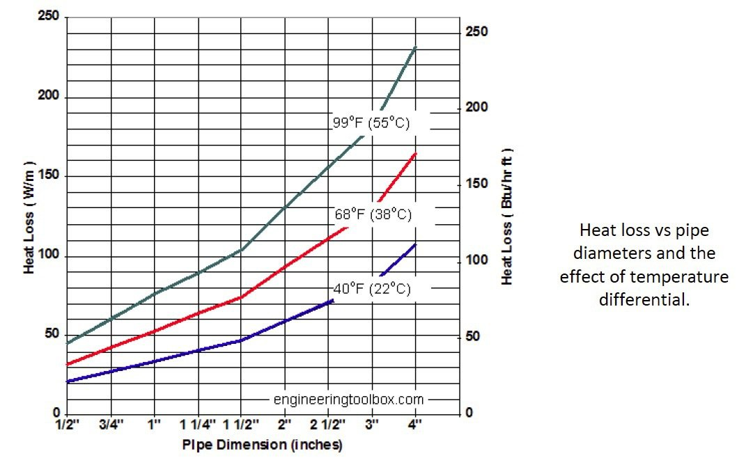 heat loss rate from hot water pipes