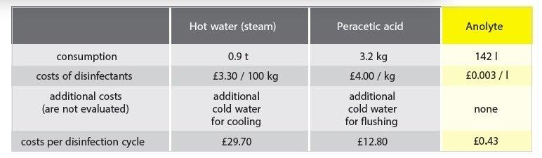 Beverage CIP costs