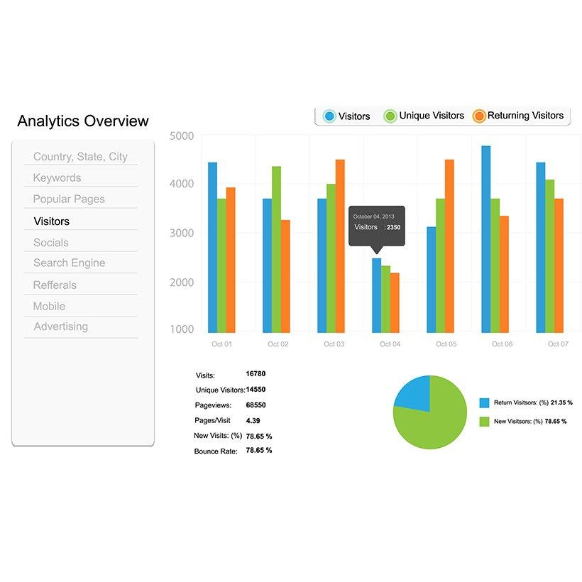 Analytics & Statistics seo Derby