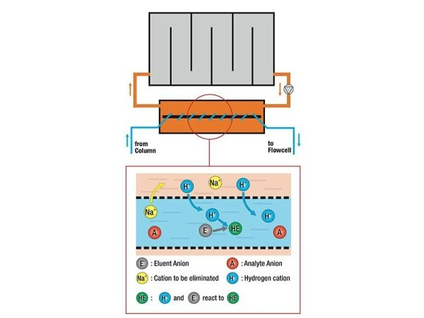 conductivity detection