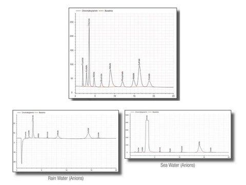 chromatograph analysis