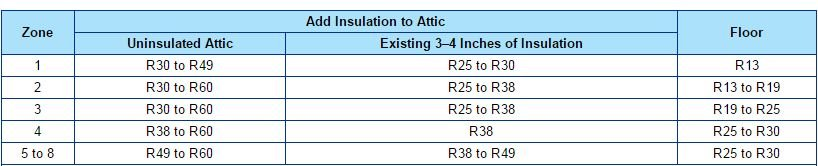 Home Insulation R Value How To Know How Much Insulation