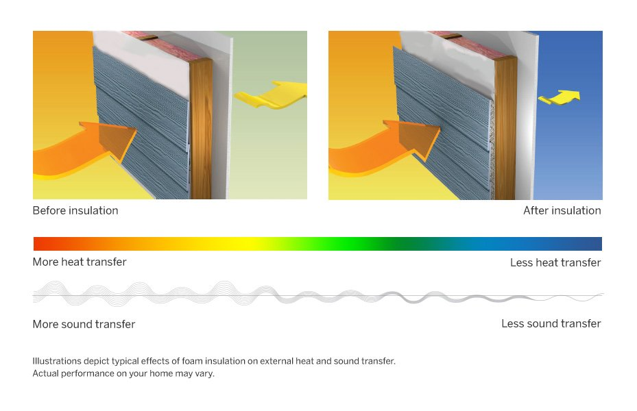 Siding Replacement Process For Your Oklahoma Home