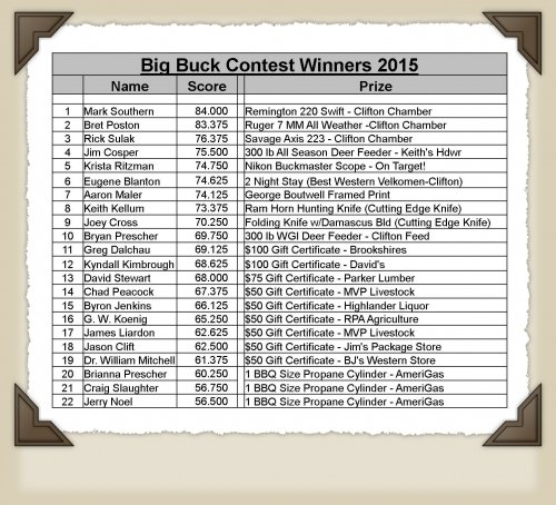 Big Buck contest 2015 winner list in Clifton, TX