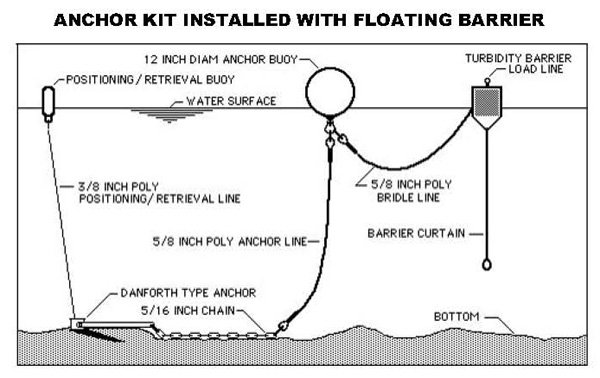 Floating Turbidity Barrier Wholesale Pricing Quick
