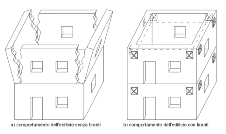 Consolidamento Antisismico Edificio con Tiranti
