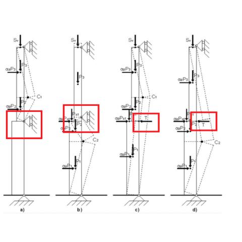 Consolidamento Tiranti - Flessione Verticale