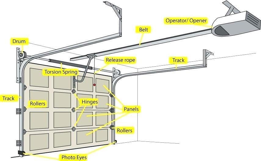 Garage Door Services And Parts Newnan Ga Mid Georgia