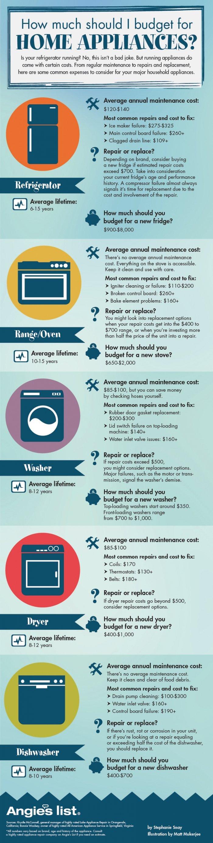 home appliance repair info graphic