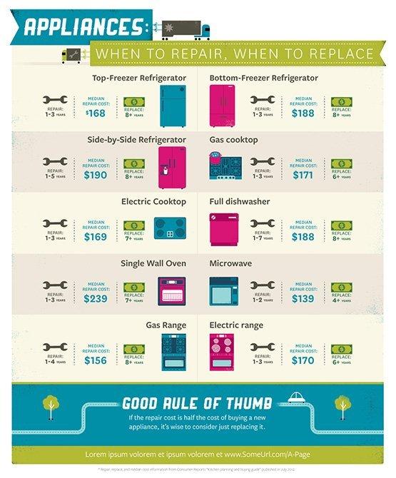appliance repair info graphic