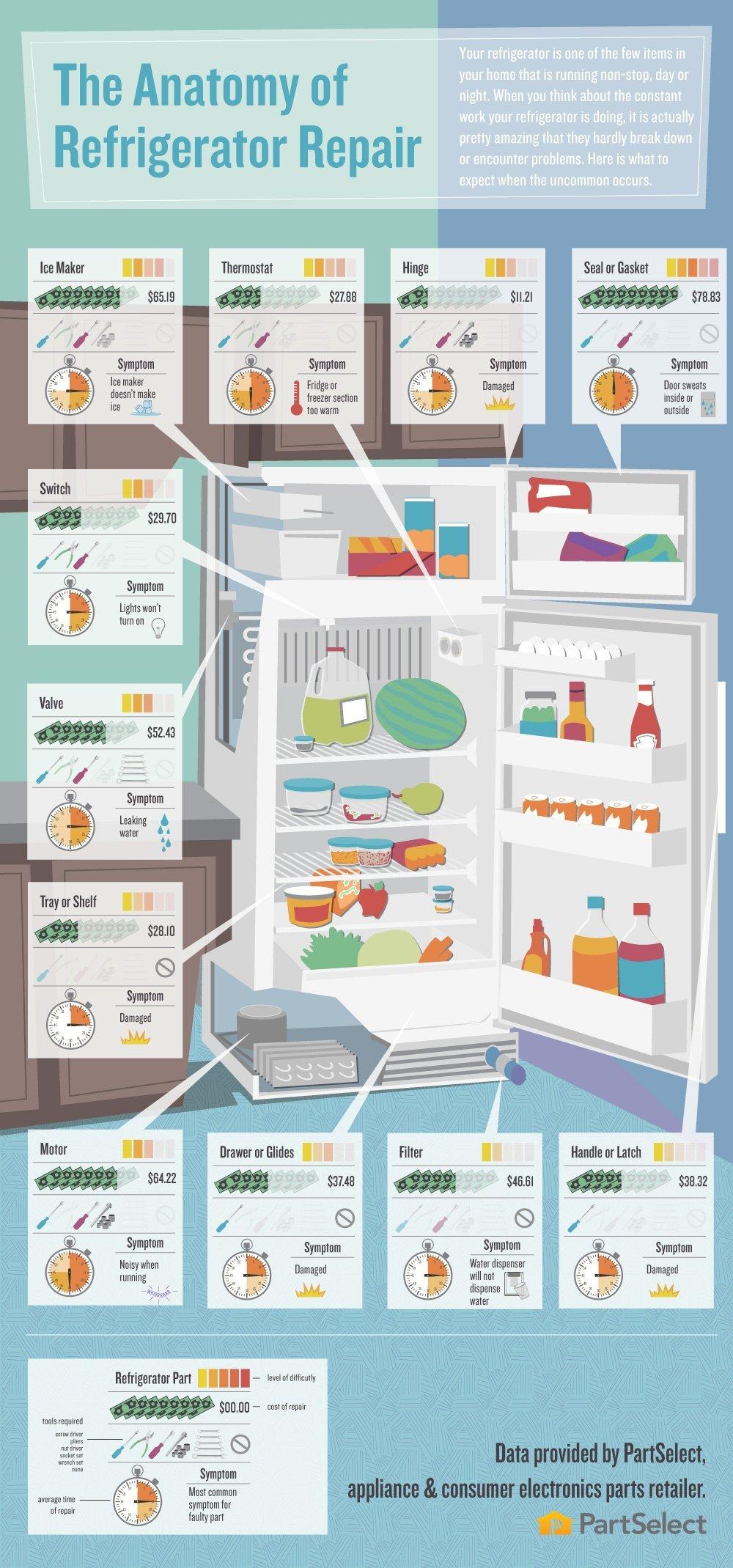 refrigerator repair info graphic