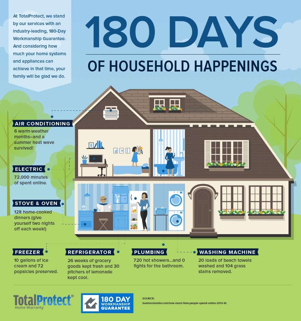 180 day appliance repair info graphic