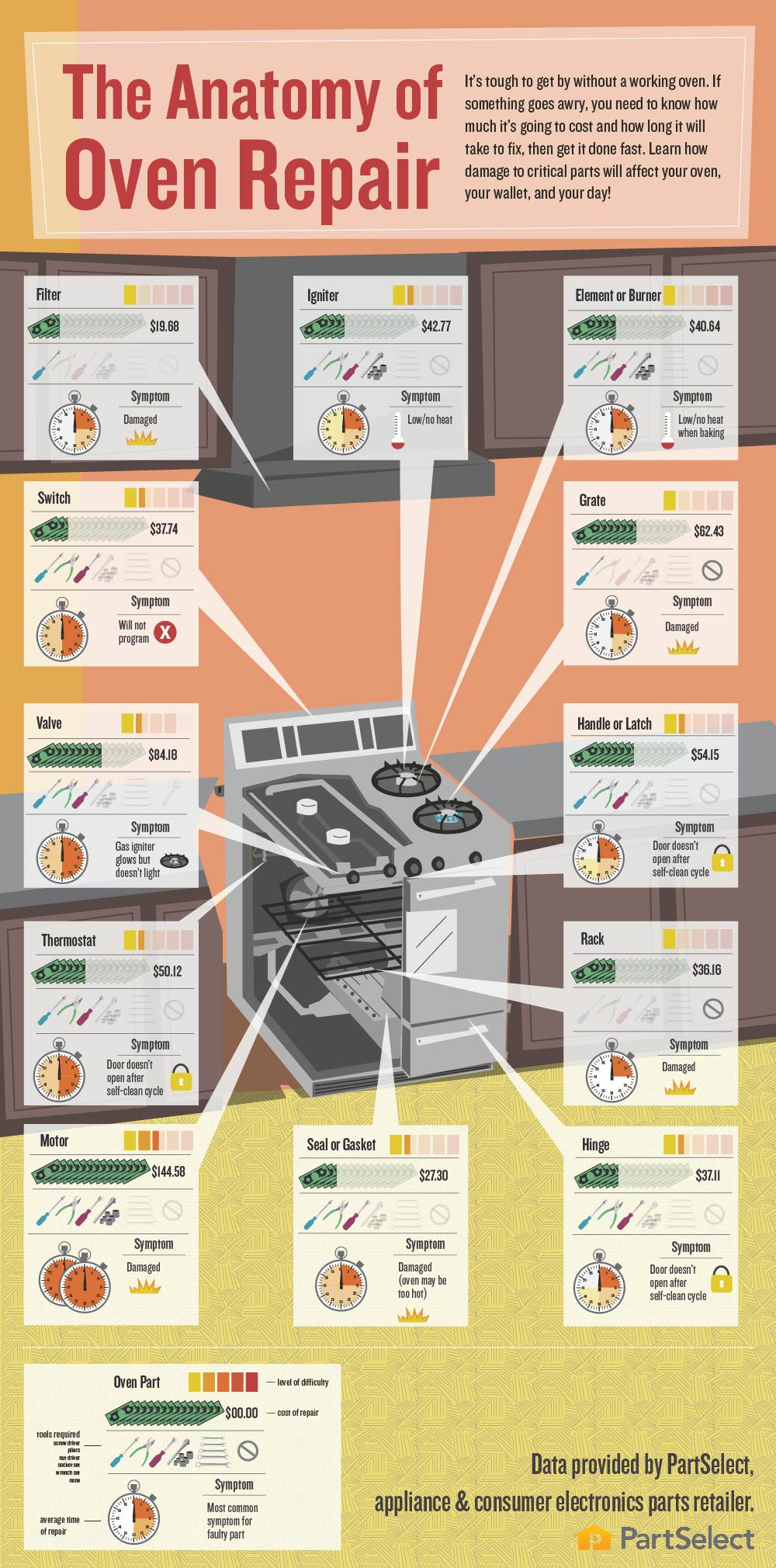 oven repair info graphic