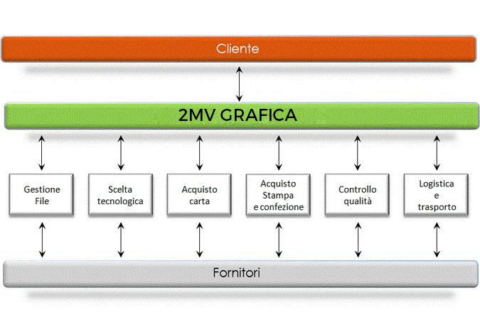 2mv grafica