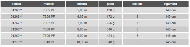 Area Pro 7300PF