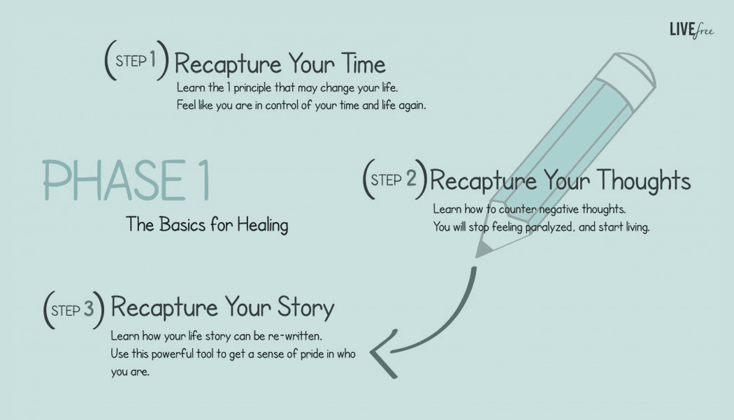 Lindsay Tsang & Associates Barrie Counsellor Live Free Rewrite Your Story Phase 1 The Basic of Healing