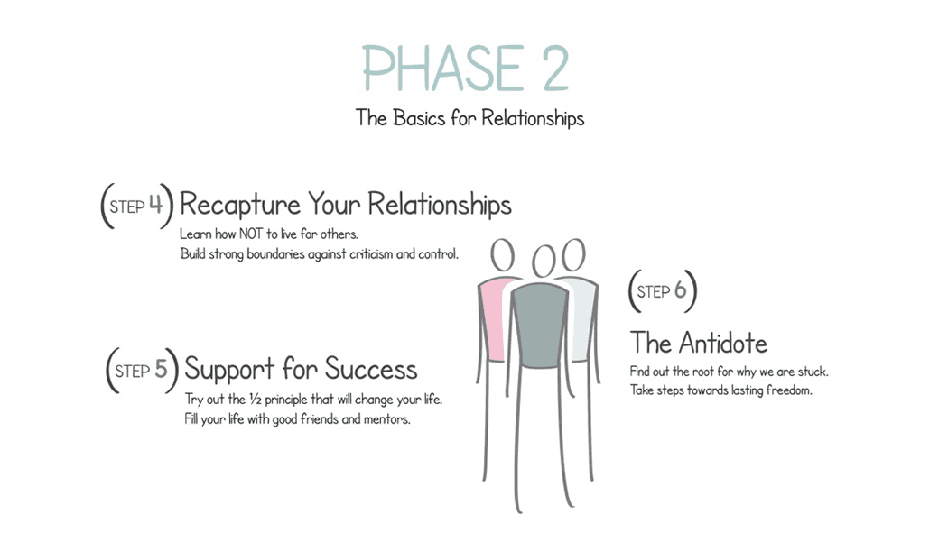Lindsay Tsang & Associates Barrie Counsellor Live Free Rewrite Your Story Phase 2 The Basic of Relationships