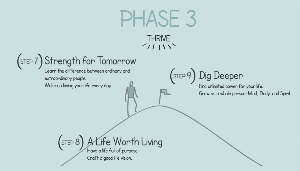 Lindsay Tsang & Associates Barrie Counsellor Live Free Rewrite Your Story Phase 3 Thrive