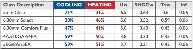 residential awning chart