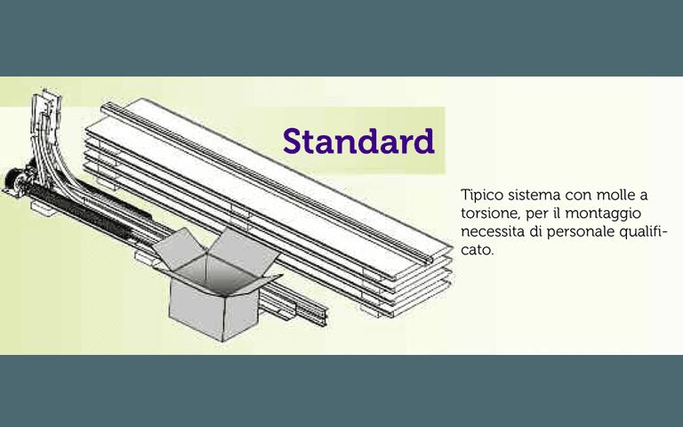 Tipologie di fornitura e consegna - standard