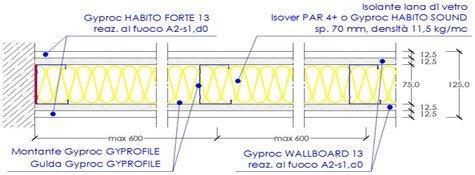 Composizione tecnica delle strutture adibite all'isolamento acustico