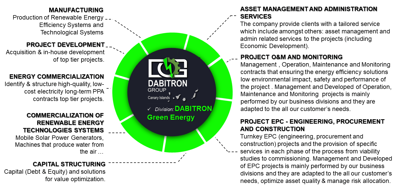 Dabitron Green Energy Solar Pv Energy Solutions Microgrid Solutions
