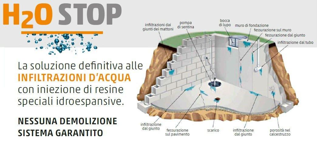 H2O STOP - La soluzione definitiva alle infiltrazioni d'acqua con iniezione di resinespeciali idroespansive