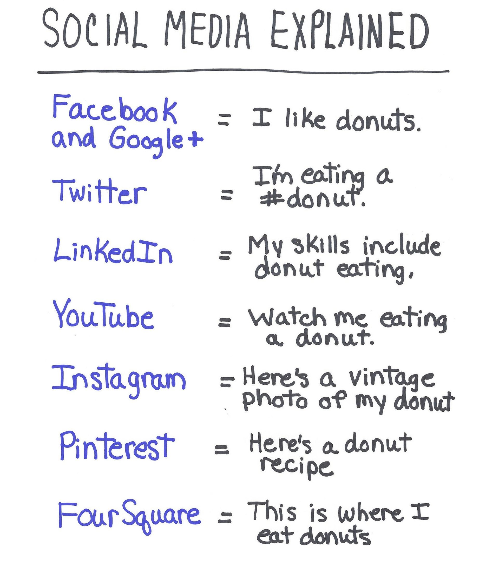 the differences between social media