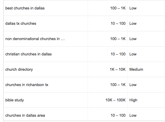 church website seo keyword research results