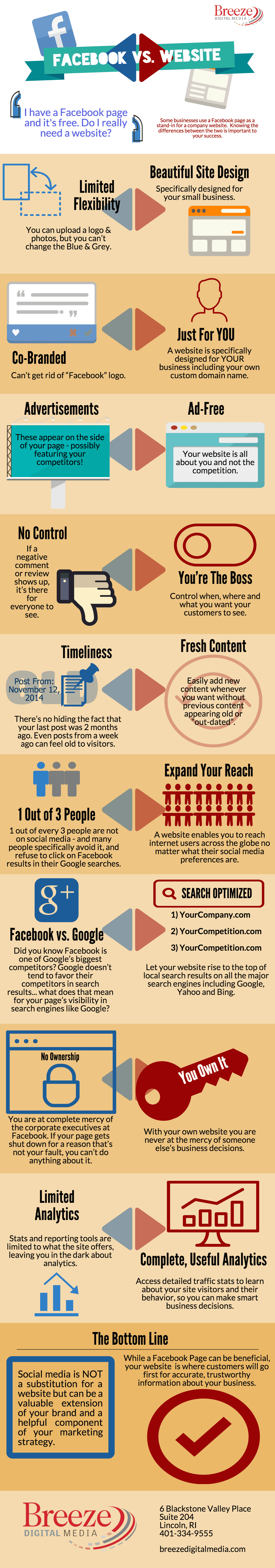 Facebook Page vs. A Website - Infographic