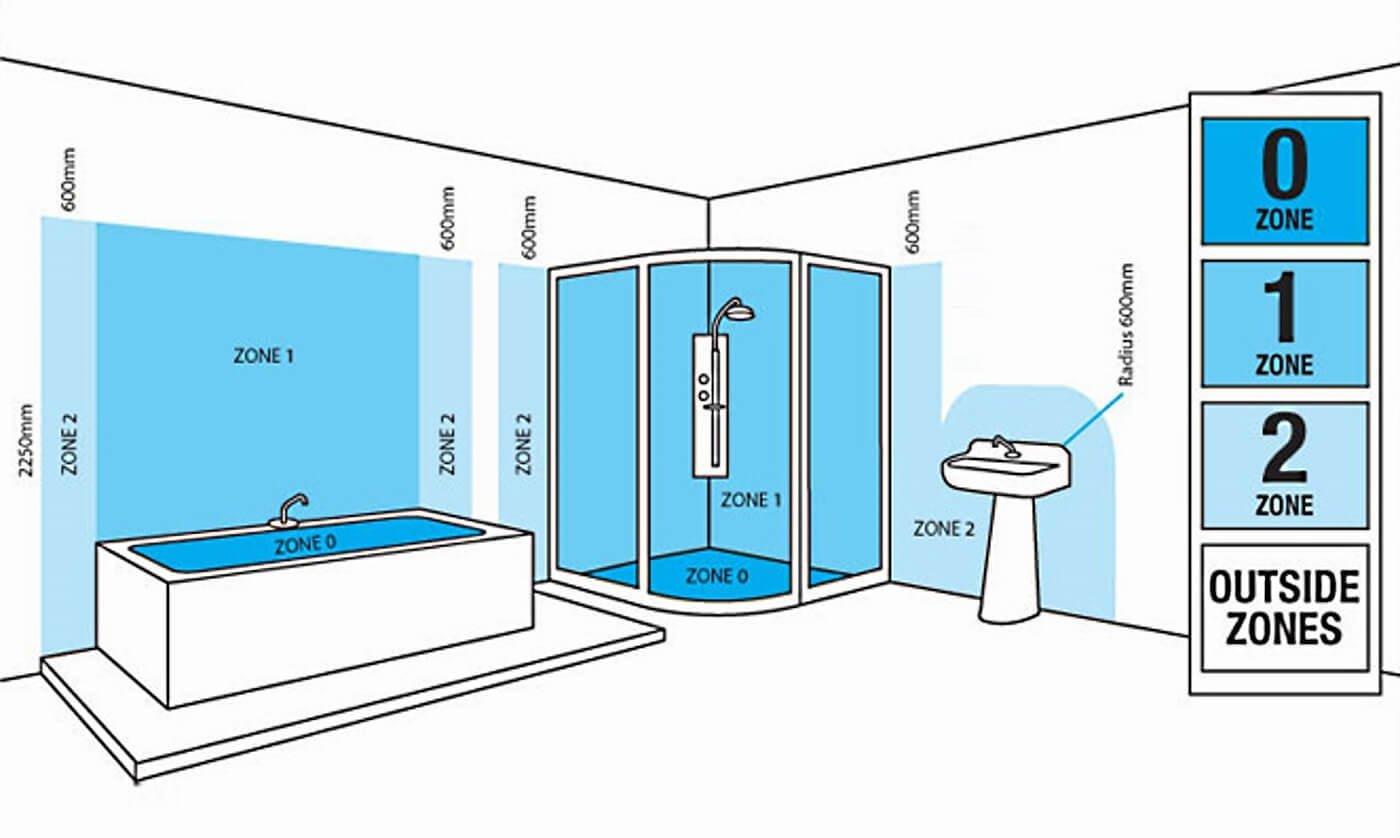 Bathroom Zones 17th Edition bathroom lighting regulations | light fantastic