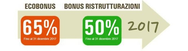 Bonus fiscale ristrutturazioni Vercelli Santhià