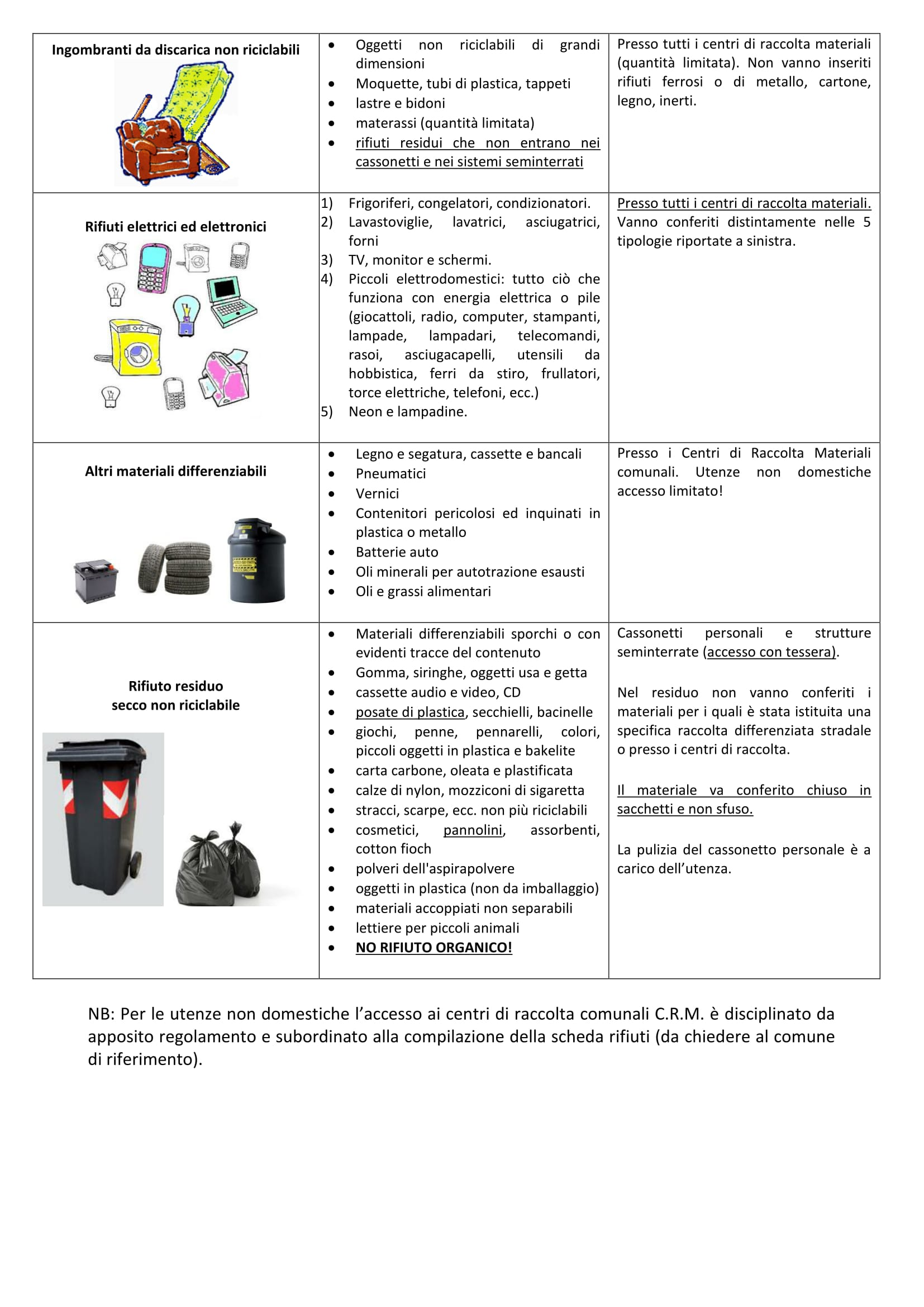 terza pagina del documento sui materiali conferibili