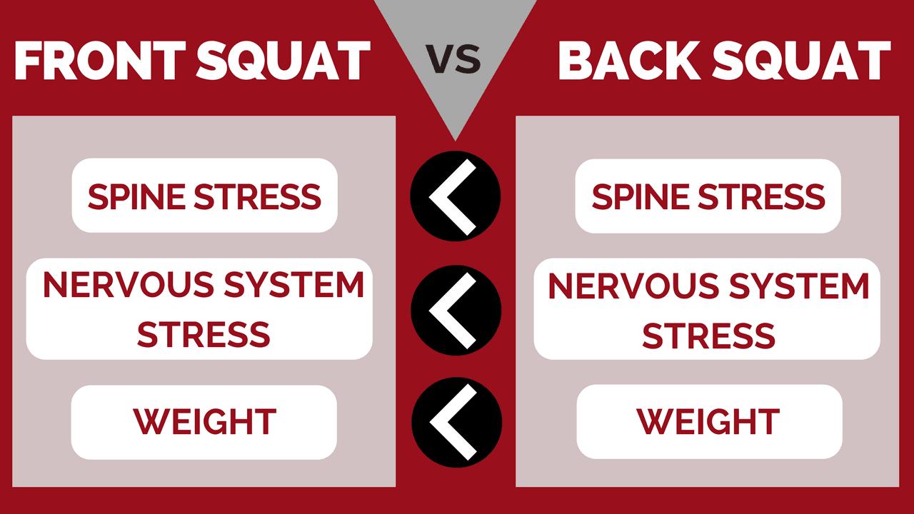 Front Squat vs. Back Squat Relating to Stress