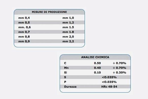 misure graniglia cilindrica