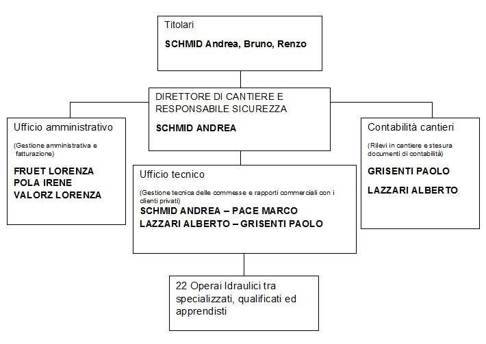 Organizzazione Schmid Termosanitari