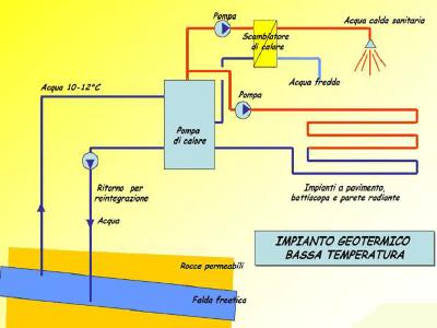 Funzionamento impianto geotermico