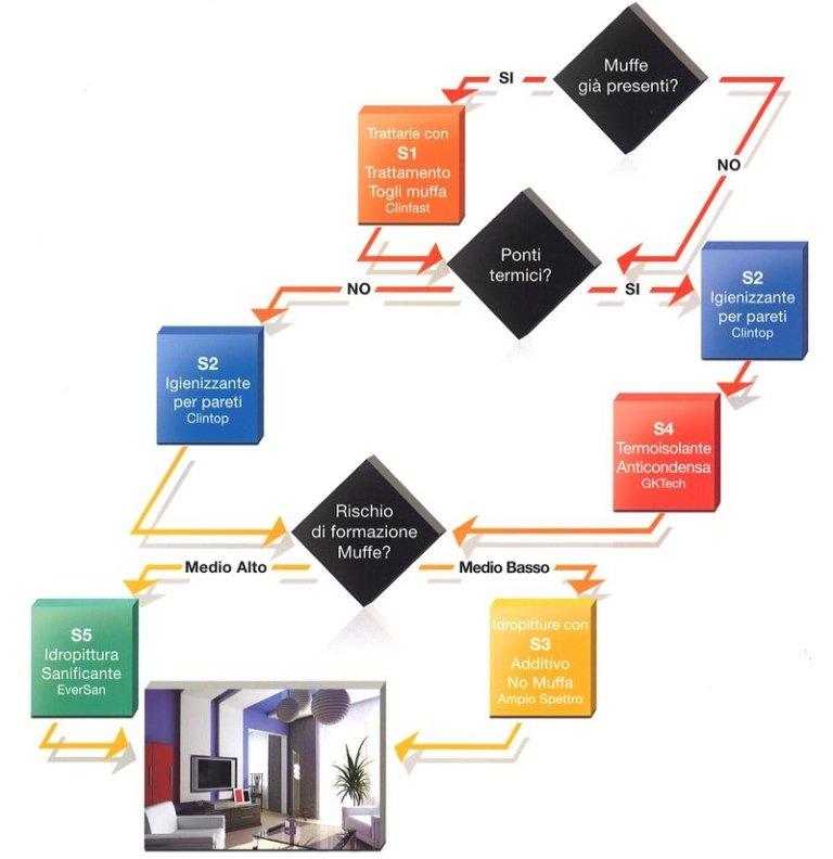 schema del funzionamento sistema sanificante