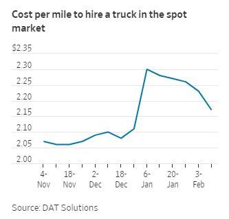 4 Ways To Save On Trucking Freight in 2018