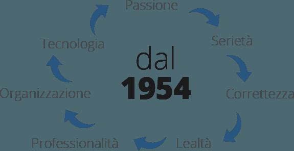 Impresa Costruzioni Frontini Emilio Spa