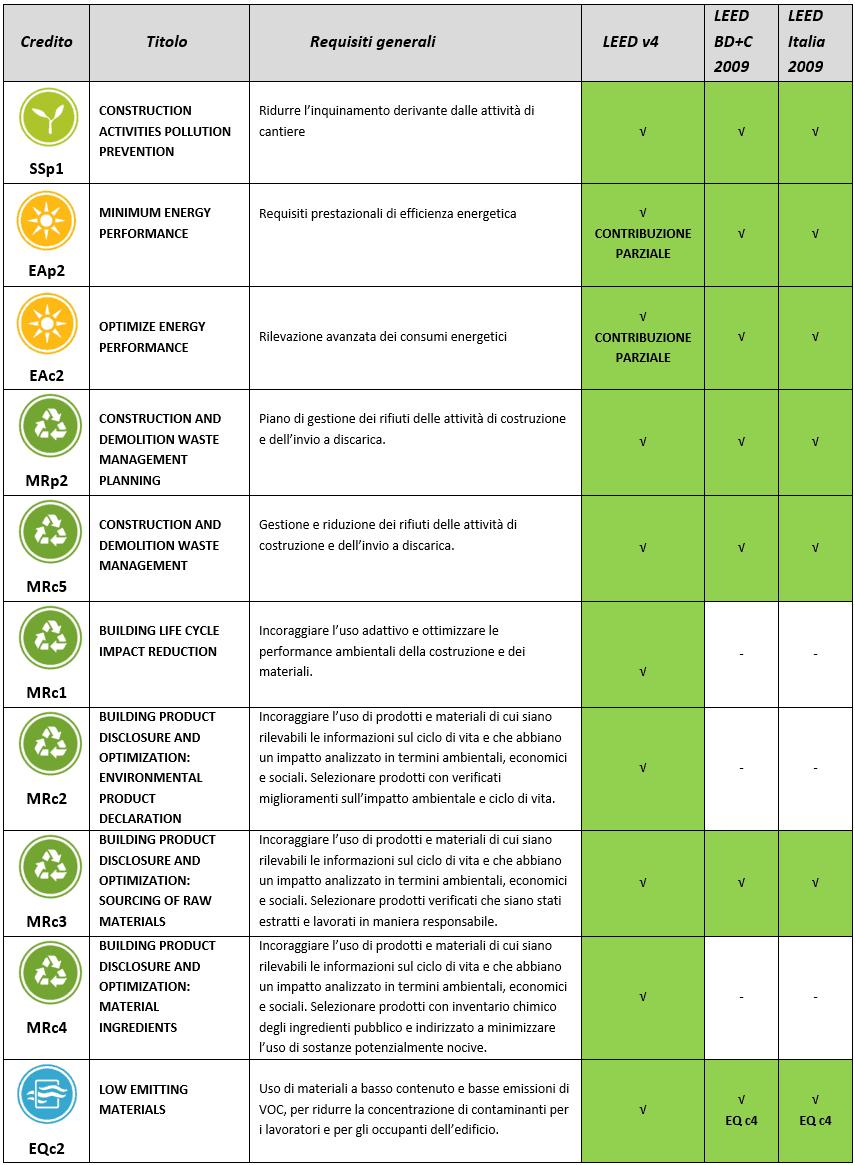 case ecosotenibili