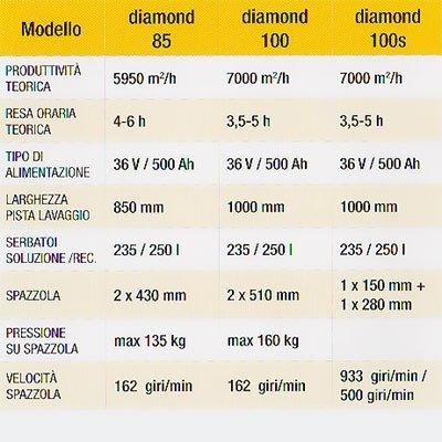 Macchina pulizia diamond genova