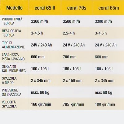 Macchina pulizia coral genova