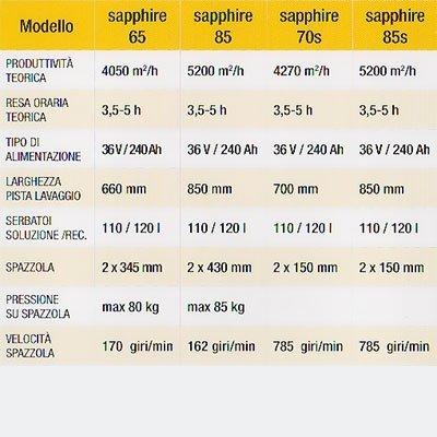 Macchina pulizia sapphire genova