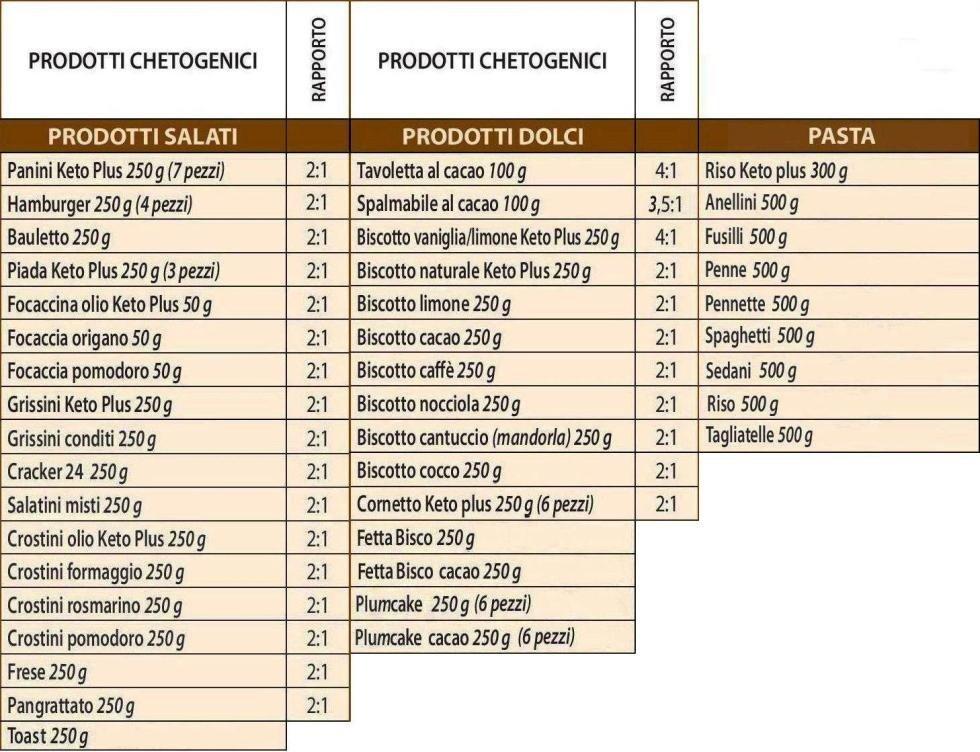 prodotti chetogenici