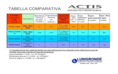tabella comparativa Actis
