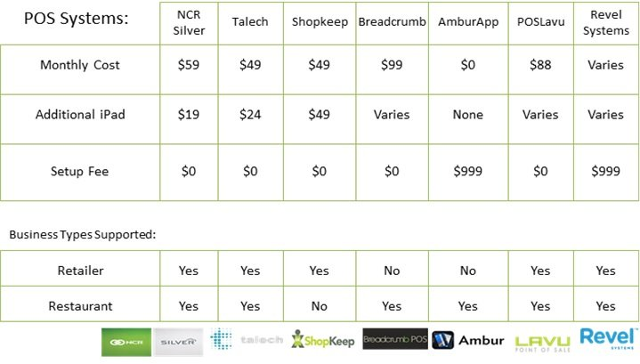 iPad POS comparison table